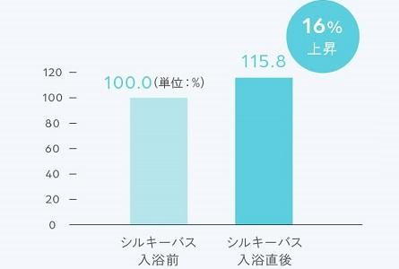 シルキーバス温浴効果検証グラフ